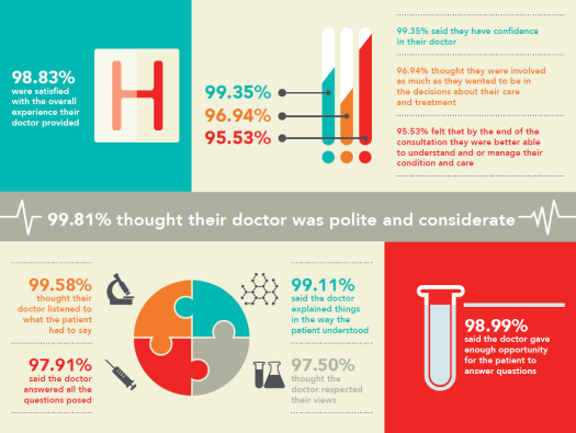 most patients happy with their doctors
